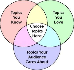 Topics english research paper